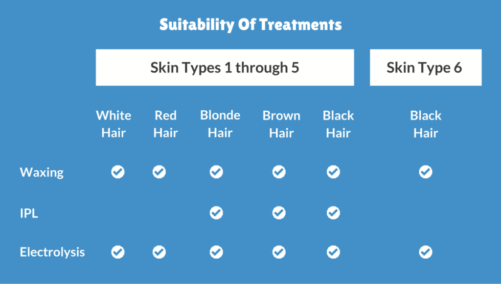 Suitability of hair removal treatments available at positive skin radstock